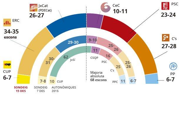Enquesta eleccions Catalunya: ERC sallunya i Puigdemont perd força (CA)
