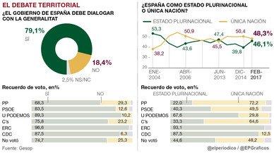 España: ¿Estado plurinacional o única nación?