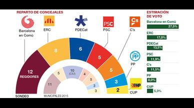 Colau guanyaria una altra vegada les municipals amb ERC com a segona força