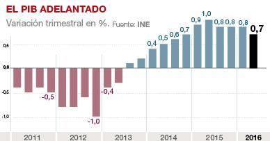 La econom�a espa�ola frena su crecimiento en el segundo trimestre