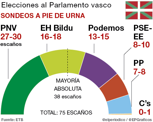 El PNV gana y Bildu resiste la irrupci�n de Podemos, seg�n las encuestas