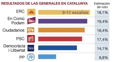 En Com� Podem gana en votos en Catalunya y CDC se hunde