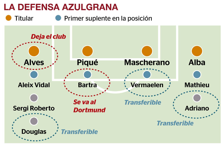 Barça, o la defensa minvant
