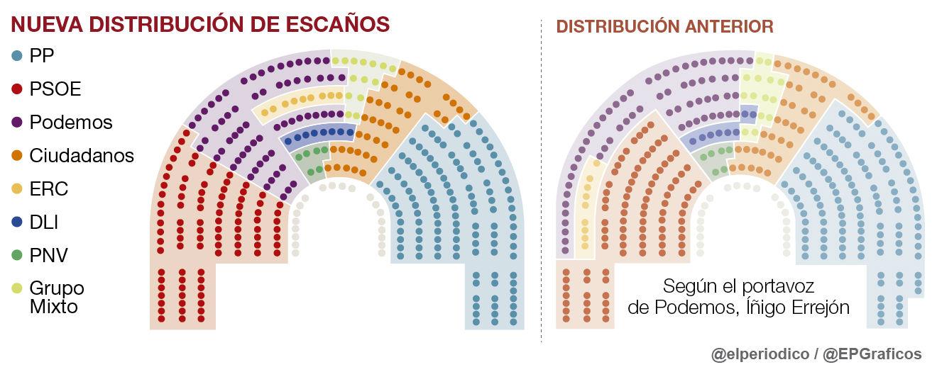 Distribucion escanos