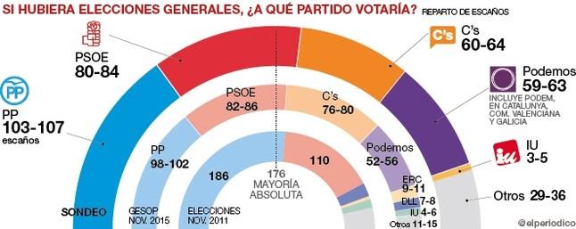 Rajoy y Rivera ya no suman para gobernar