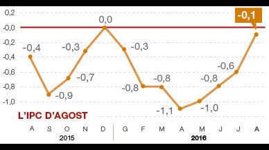 L'IPC va pujar el 0,1% l'agost passat però els preus segueixen més baixos que fa un any