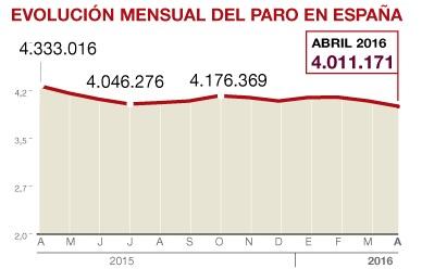 El paro baja en abril en 83.599 personas y roza los 4 millones