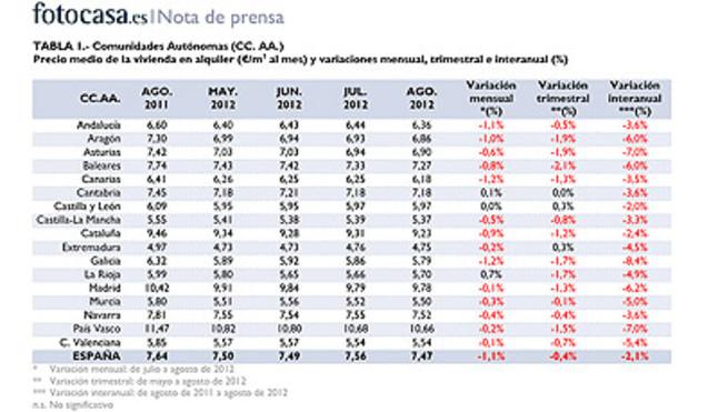 Fotocasa barcelona alquiler for Inmobiliaria fotocasa