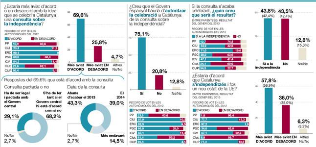 El 75% dels catalans reclamen a Rajoy que autoritzi una consulta