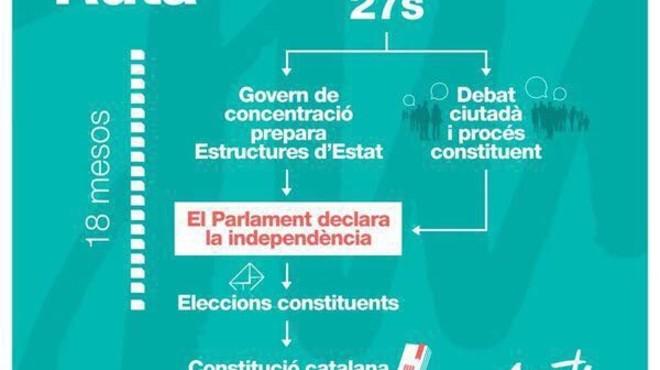 ERC s'aferra a la DUI malgrat el pla de Puigdemont