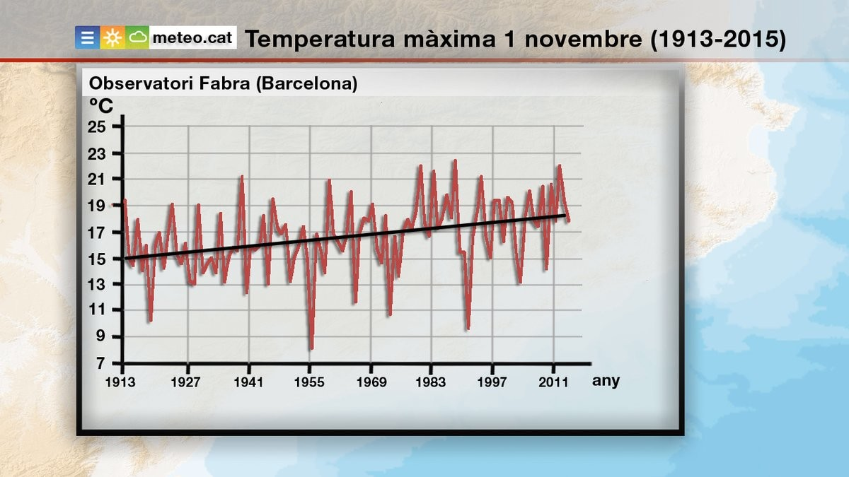La temperatura media de tots sants ha crecido tres grados - Temperatura en mataro ahora ...