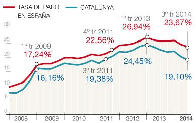 ... y se sit�a por debajo del 24% en Espa�a