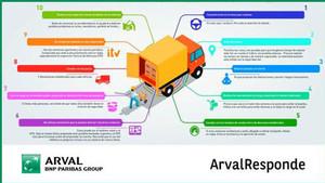 Los consejos de seguridad de Arval