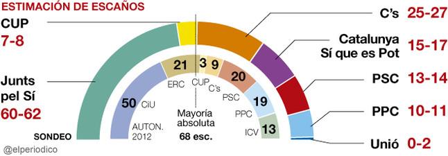 El independentismo obtendr�a una ajustada mayor�a absoluta el 27-S