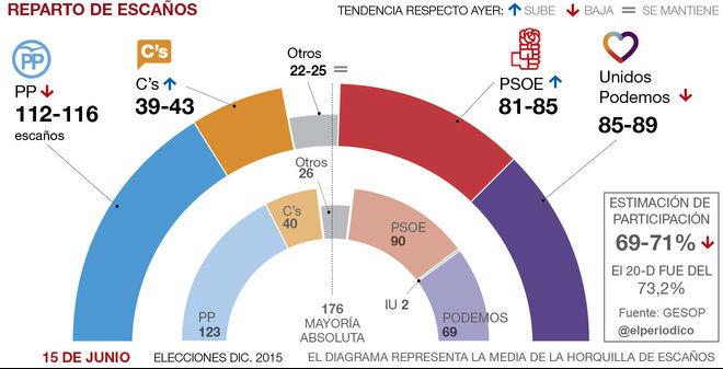El PSOE y Ciudadanos toman aire mientras el PP y Podemos se resienten