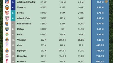 El Barça supera el Madrid en més de dos milions de seguidors a les xarxes socials