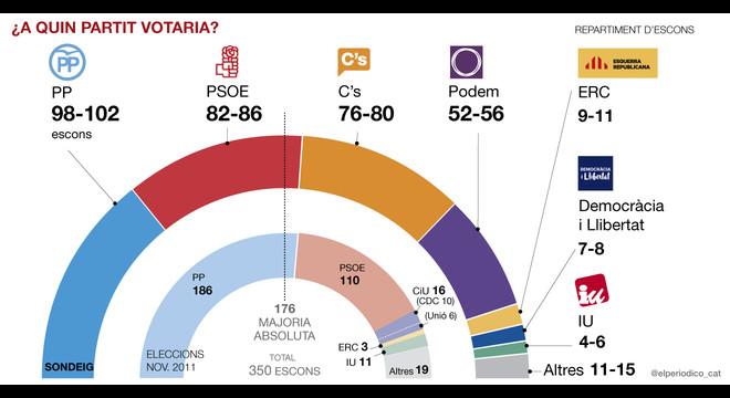 Ciutadans tindrà la clau d'una complexa governabilitat d'Espanya