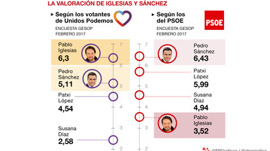 La fuga de voto del PSOE a Podemos se cierra e Iglesias baja de nota