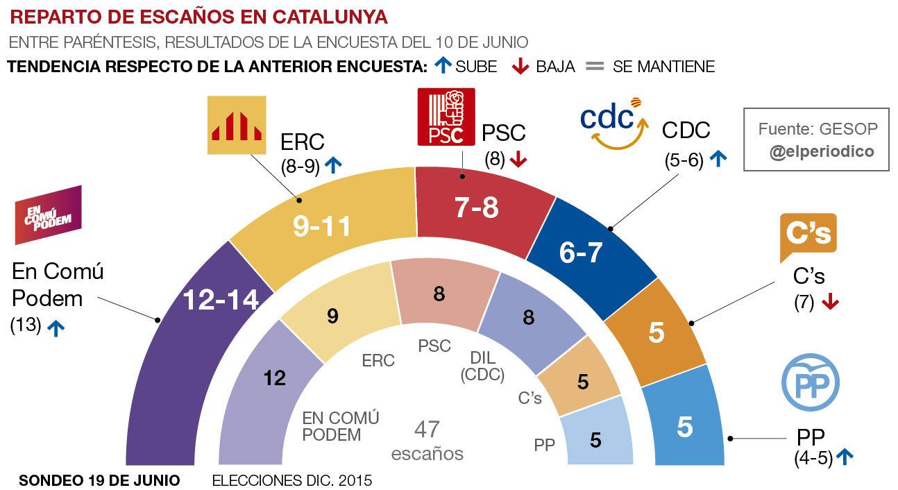 En Com� Podem se afianza pero ERC le recorta un tercio la ventaja