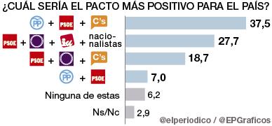El tripartito PP-PSOE-C's es el pacto preferido