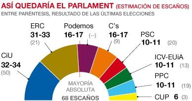 El 9-N devuelve a CiU el liderazgo y Podemos ya es la tercera fuerza