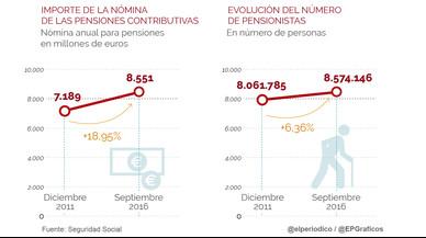 El gasto de las pensiones contributivas crece hasta los 8.551 millones de euros