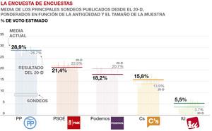 mediaencuestas