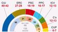 La inestabilitat després del 25-N debilita CiU i reforça ERC