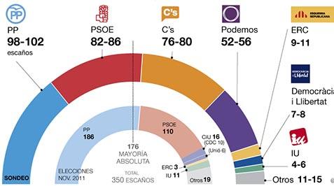 Gráfico del Sondeo del Gesop sobre las elecciones generales españolas del 20 de diciembre