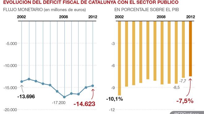 La Generalitat situa en el 7,5% del PIB el dèficit fiscal de Catalunya