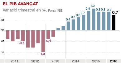 L'economia espanyola frena el seu creixement en el segon trimestre