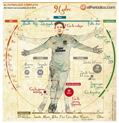 Infografía con los 91 goles de Leo Messi