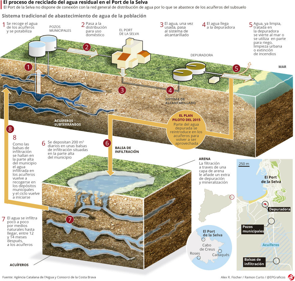EL Periodico: La reutilización de un recurso limitado. Catalunya ya bebe aguas residuales depuradas
