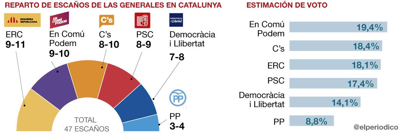 En Comú Podem gana en votos en Catalunya y CDC se hunde, según la encuesta del GESOP
