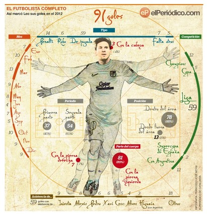 Messi cierra el mejor año de su vida batiendo todos los récords