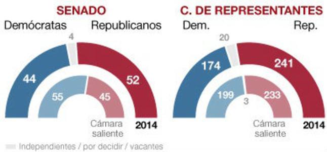 Los republicanos recuperan el control del congreso ocho for Resultados electorales mir
