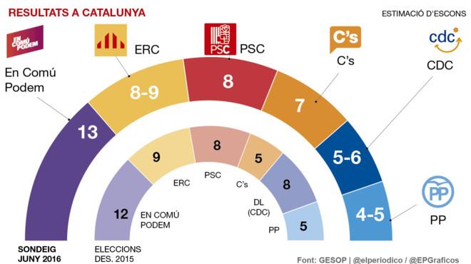 En Comú Podem repetirà victòria a Catalunya i C's superarà una CDC en caiguda lliure