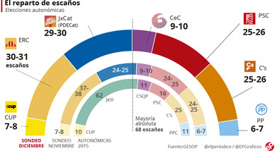Encuesta elecciones Catalunya: Puigdemont atrapa a Junqueras