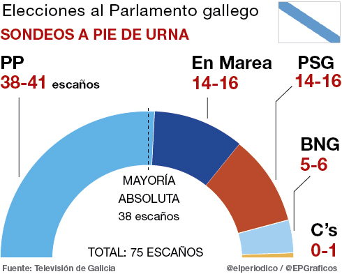 Feij�o revalida la mayor�a absoluta en Galicia, seg�n las encuestas a pie de urna