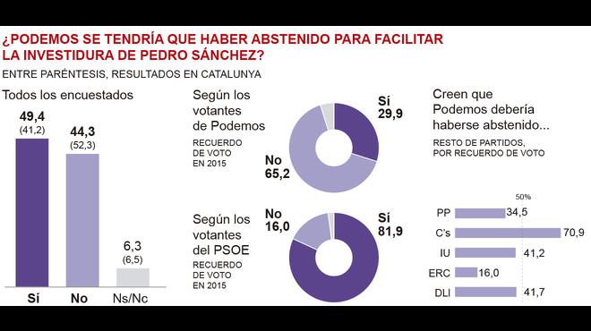 La majoria dels espanyols creuen que Podem s'hauria d'haver abstingut