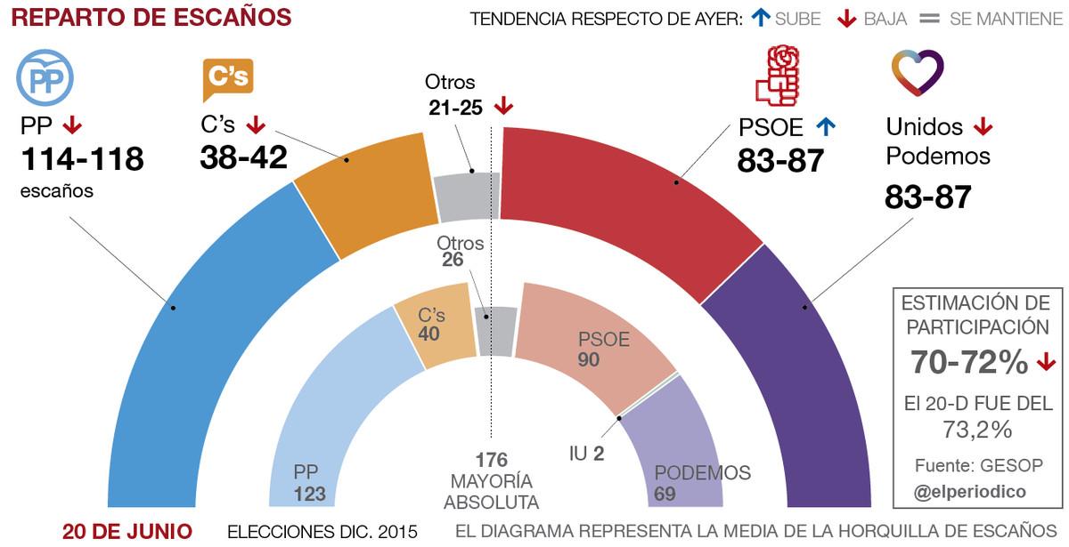 El PSOE atrapa a Unidos Podemos a seis días del 26-J