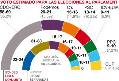 Encuesta de GESOP para EL PERI�DICO sobre el Parlament con lista conjunta y separada de CDC y ERC