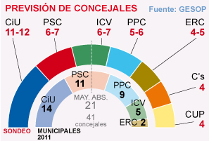 El barmetro de Barcelona de EL PERIDICO, en abierto al completo