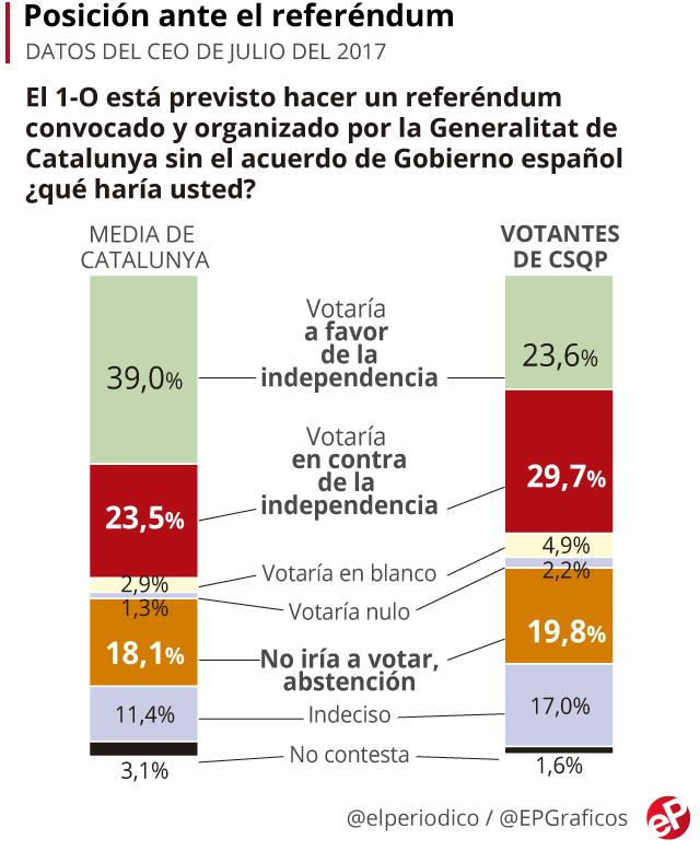 Posicion de los comuns ante el referéndum