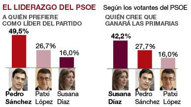Los votantes del PSOE prefieren a Sánchez pero creen que ganará Díaz