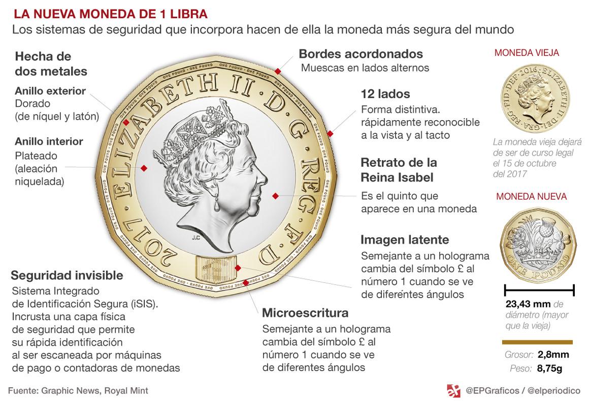Comienza a circular la nueva libra la moneda m s segura - La casa mas segura del mundo ...
