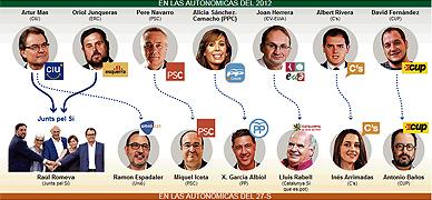El relevo de S�nchez-Camacho completa el nuevo tablero electoral en Catalunya
