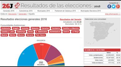 Resultats eleccions 2016: generals i per autonomies, províncies i municipis