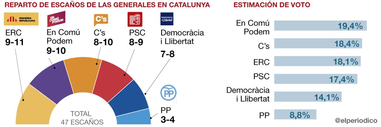 <span style=font-size:46px;line-height:48px;letter-spacing:-2px;>En Com� Podem gana en votos en Catalunya y CDC se hunde</span>
