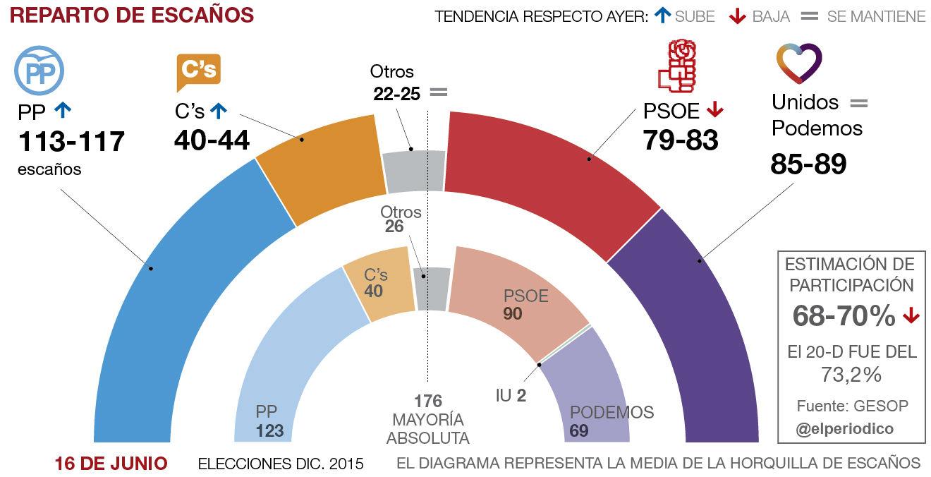 El PP y Ciudadanos ganan terreno a la izquierda